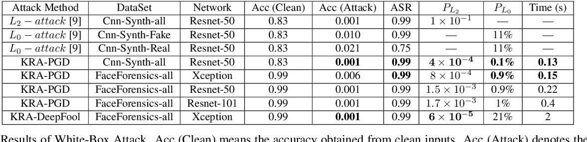 Figure 2 for Imperceptible Adversarial Examples for Fake Image Detection