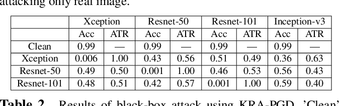 Figure 4 for Imperceptible Adversarial Examples for Fake Image Detection