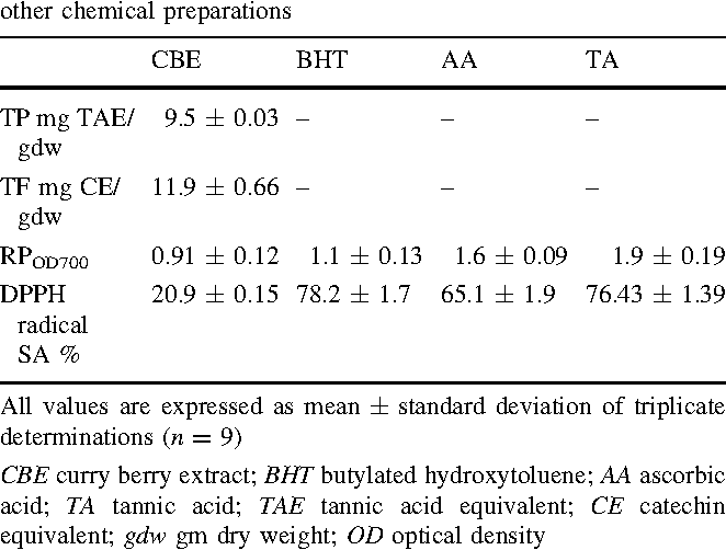 Table 1 from Antioxidant Activities of Murraya koenigii (L
