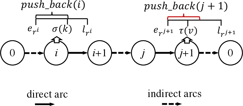 Figure 3 for A Hybrid Pricing and Cutting Approach for the Multi-Shift Full Truckload Vehicle Routing Problem