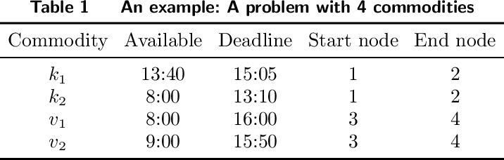 Figure 2 for A Hybrid Pricing and Cutting Approach for the Multi-Shift Full Truckload Vehicle Routing Problem