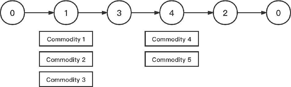 Figure 1 for A Hybrid Pricing and Cutting Approach for the Multi-Shift Full Truckload Vehicle Routing Problem