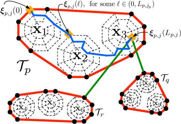 Figure 3 for Distributed Hierarchical Control for State Estimation With Robotic Sensor Networks