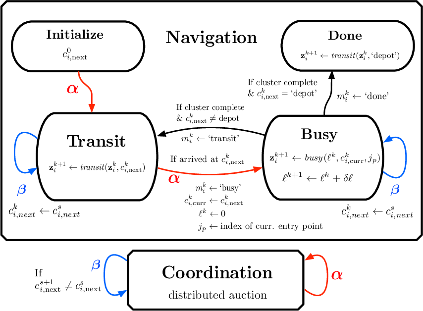 Figure 4 for Distributed Hierarchical Control for State Estimation With Robotic Sensor Networks