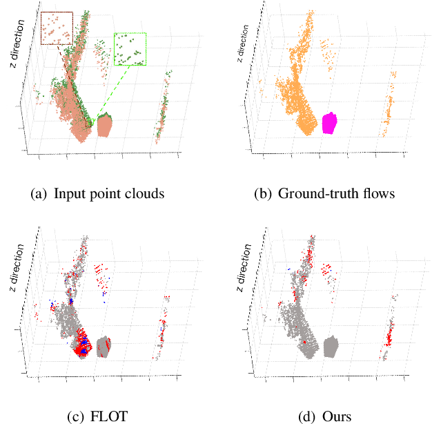 Figure 1 for SCTN: Sparse Convolution-Transformer Network for Scene Flow Estimation