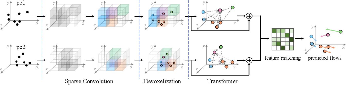 Figure 3 for SCTN: Sparse Convolution-Transformer Network for Scene Flow Estimation