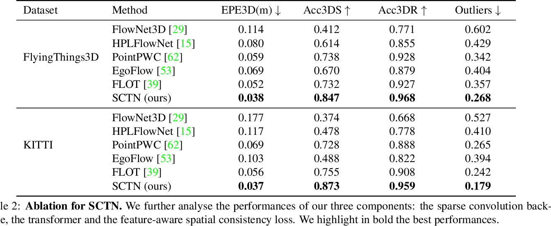 Figure 2 for SCTN: Sparse Convolution-Transformer Network for Scene Flow Estimation