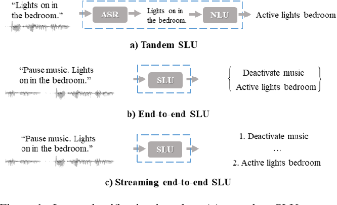 Figure 1 for A Streaming End-to-End Framework For Spoken Language Understanding