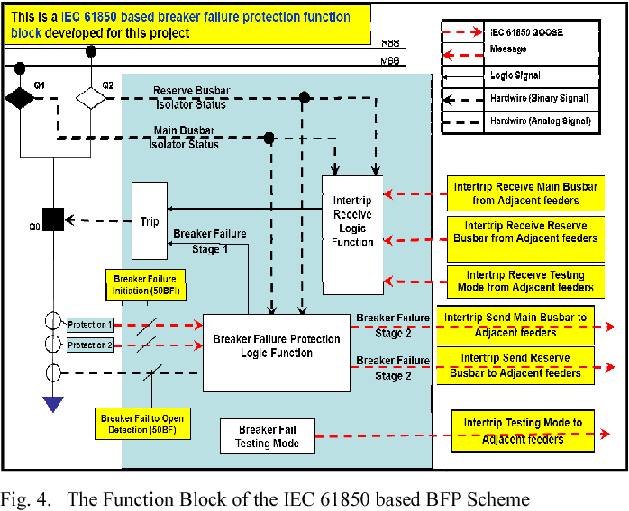 Figure 4 from IEC 61850 based breaker failure protection scheme
