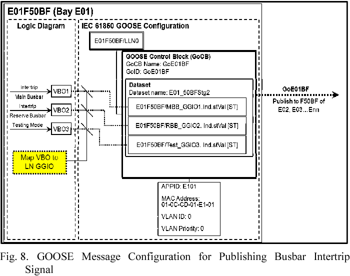 Figure 8 from IEC 61850 based breaker failure protection scheme