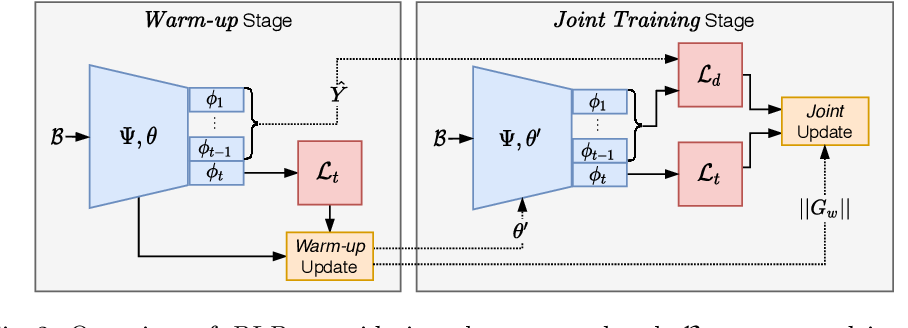 Figure 3 for Online Continual Learning under Extreme Memory Constraints