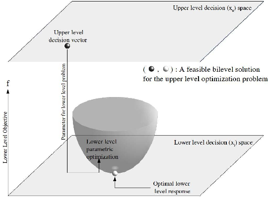 Figure 1 for A Review on Bilevel Optimization: From Classical to Evolutionary Approaches and Applications