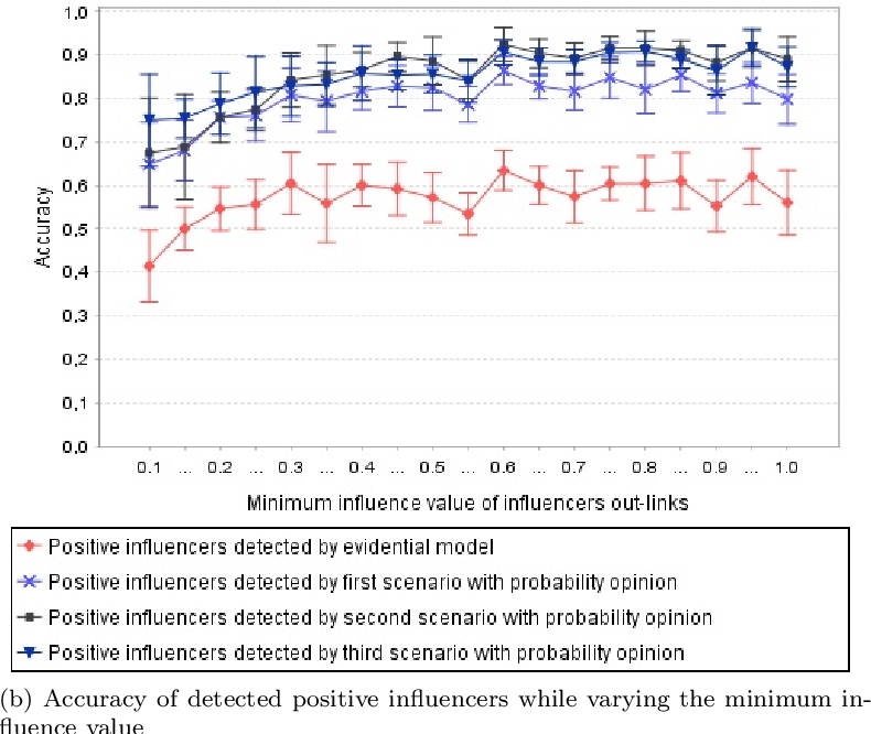 Figure 4 for Evidential positive opinion influence measures for viral marketing