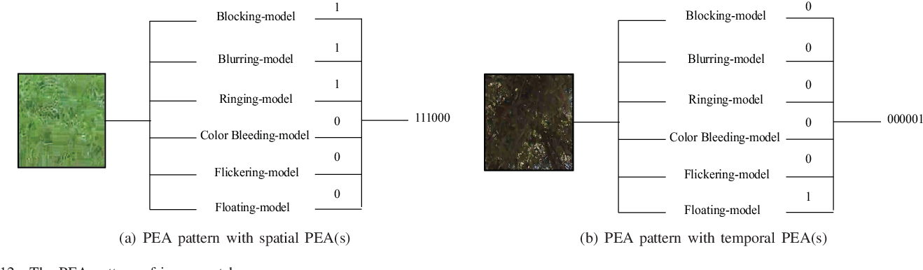 Figure 4 for PEA265: Perceptual Assessment of Video Compression Artifacts