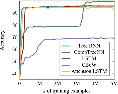 Figure 3 for Stress-Testing Neural Models of Natural Language Inference with Multiply-Quantified Sentences