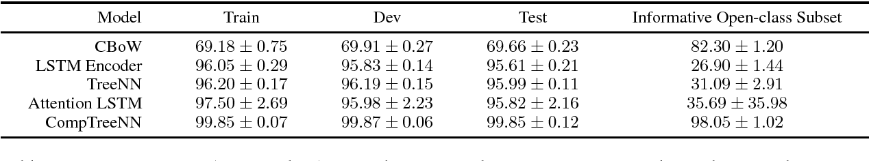 Figure 2 for Stress-Testing Neural Models of Natural Language Inference with Multiply-Quantified Sentences
