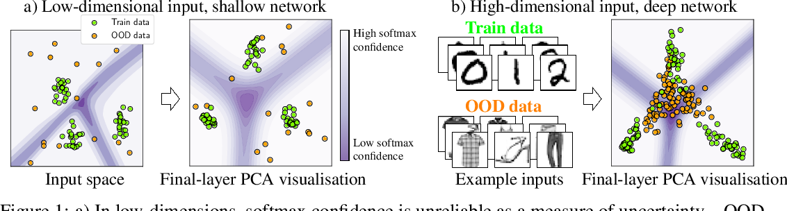 Figure 1 for Understanding Softmax Confidence and Uncertainty