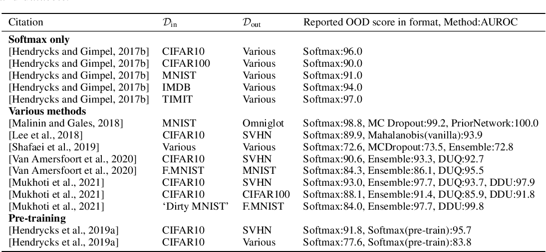 Figure 4 for Understanding Softmax Confidence and Uncertainty