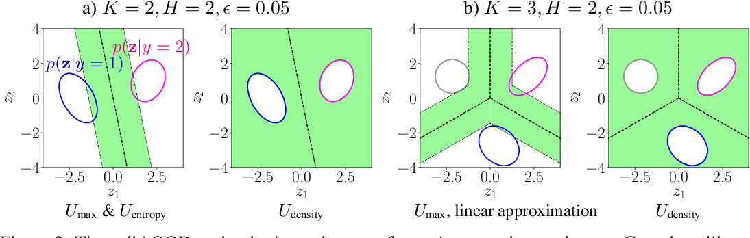 Figure 3 for Understanding Softmax Confidence and Uncertainty