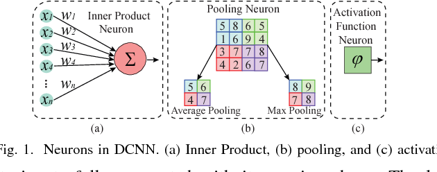 Figure 1 for Towards Budget-Driven Hardware Optimization for Deep Convolutional Neural Networks using Stochastic Computing
