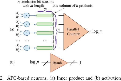 Figure 2 for Towards Budget-Driven Hardware Optimization for Deep Convolutional Neural Networks using Stochastic Computing