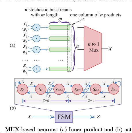 Figure 3 for Towards Budget-Driven Hardware Optimization for Deep Convolutional Neural Networks using Stochastic Computing