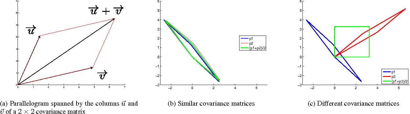 Fig. 1. Graphical representation of the parallelograms spanned by the covariance matrices. The area spanned by the parallelogram is the absolute value of the determinant of the matrix.