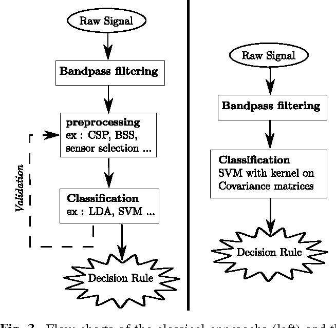 Fig. 3. Flow charts of the classical approachs (left) and the simplified approach (right).