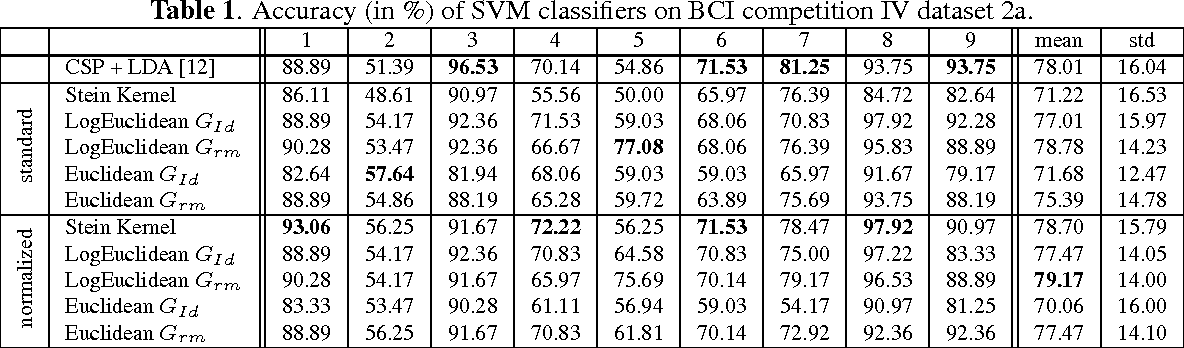 Table 1. Accuracy (in %) of SVM classifiers on BCI competition IV dataset 2a.