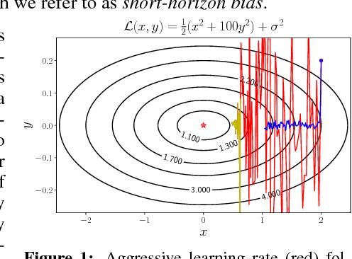 Figure 1 for Understanding Short-Horizon Bias in Stochastic Meta-Optimization