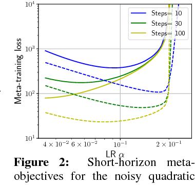 Figure 2 for Understanding Short-Horizon Bias in Stochastic Meta-Optimization