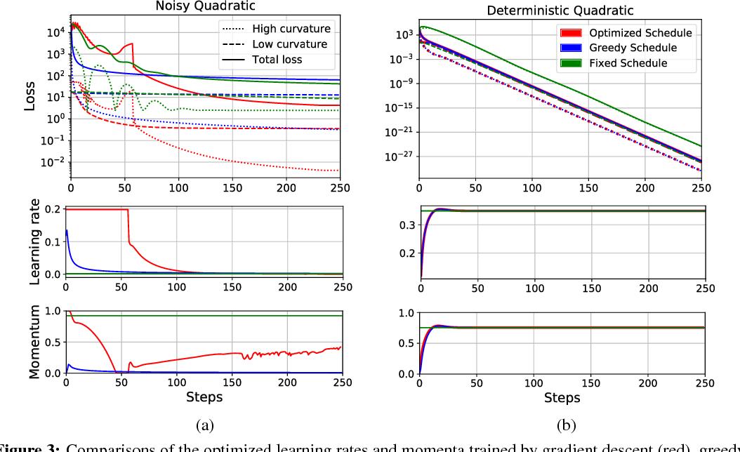 Figure 3 for Understanding Short-Horizon Bias in Stochastic Meta-Optimization