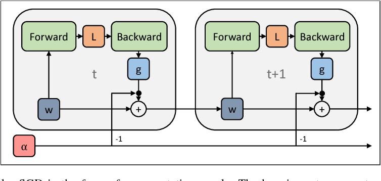 Figure 4 for Understanding Short-Horizon Bias in Stochastic Meta-Optimization