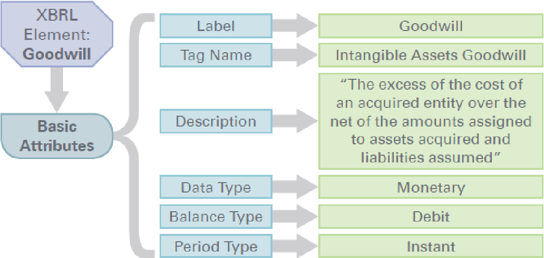 Figure 2 from XBRL from audit companies' perspective