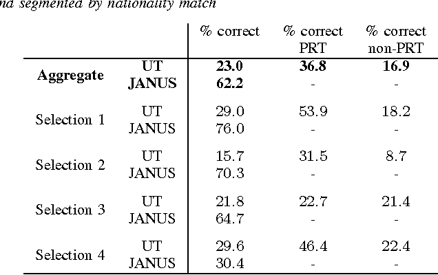 Table I from Analysis of JANUS and underwater telephone