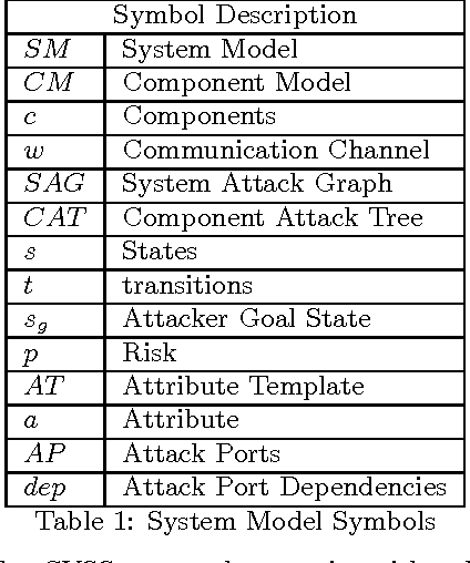 Software and attack centric integrated threat modeling for ...