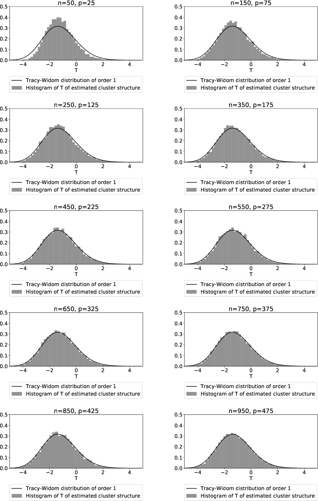 Figure 2 for Goodness-of-fit Test for Latent Block Models