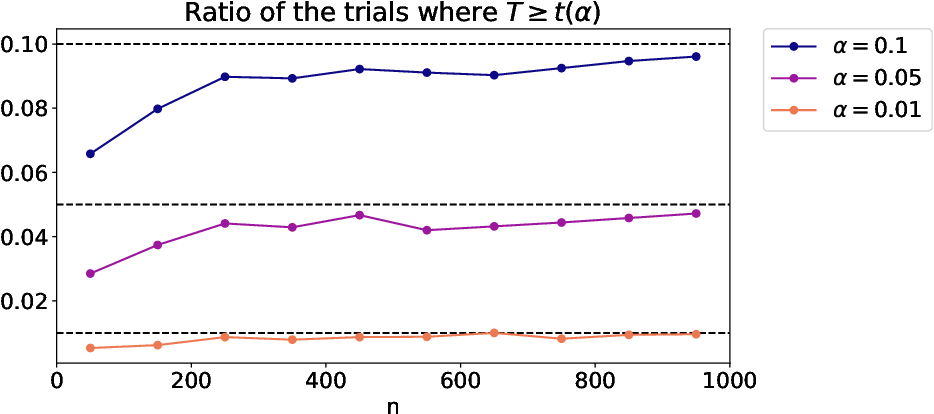 Figure 3 for Goodness-of-fit Test for Latent Block Models