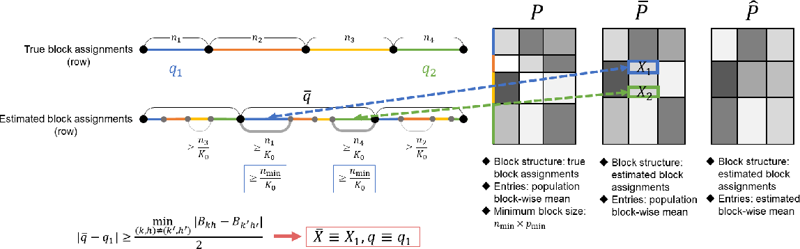 Figure 1 for Goodness-of-fit Test for Latent Block Models