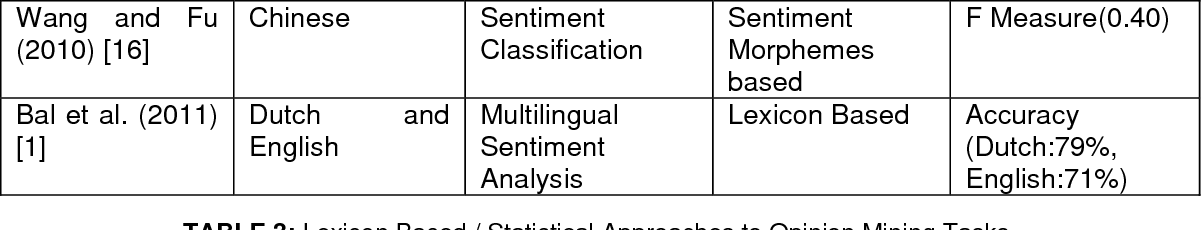 english text analysis techniques