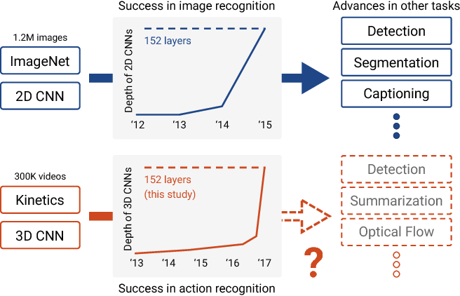 Figure 1 for Can Spatiotemporal 3D CNNs Retrace the History of 2D CNNs and ImageNet?