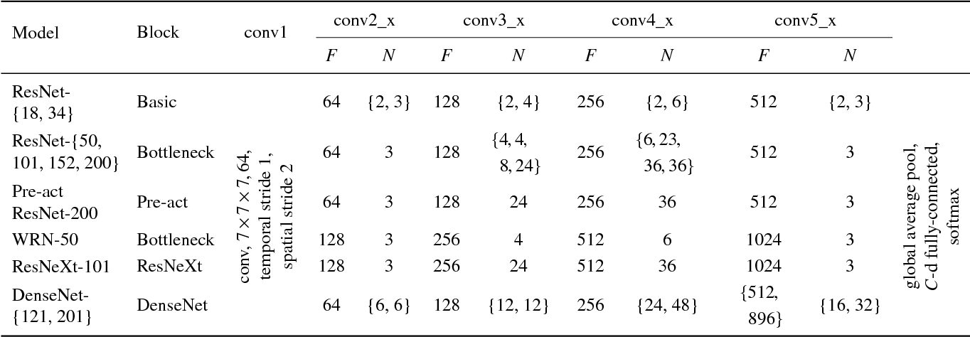 Figure 2 for Can Spatiotemporal 3D CNNs Retrace the History of 2D CNNs and ImageNet?
