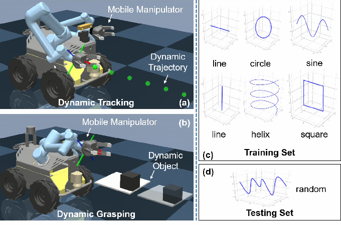 Figure 1 for Multi-Task Reinforcement Learning based Mobile Manipulation Control for Dynamic Object Tracking and Grasping