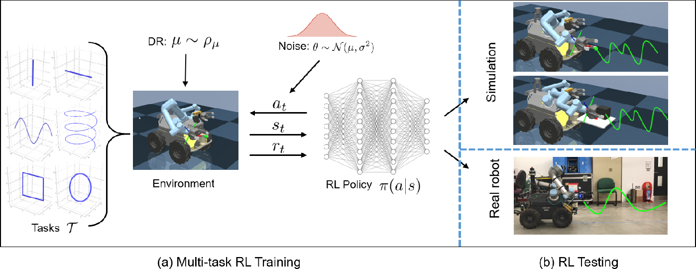 Figure 2 for Multi-Task Reinforcement Learning based Mobile Manipulation Control for Dynamic Object Tracking and Grasping