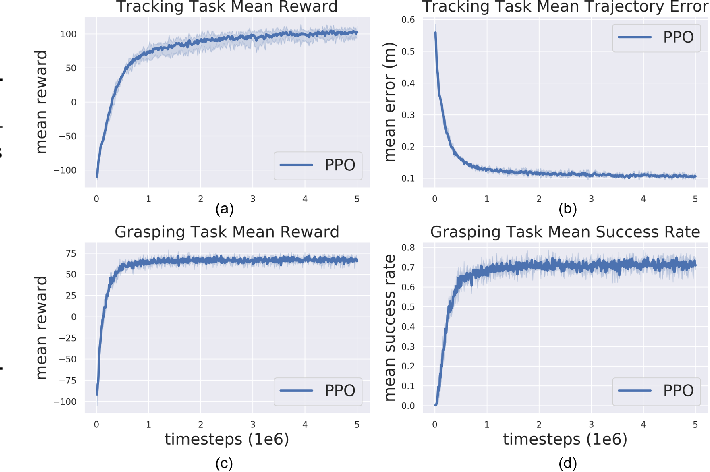 Figure 3 for Multi-Task Reinforcement Learning based Mobile Manipulation Control for Dynamic Object Tracking and Grasping