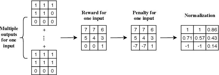 Figure 2 for Learning Non-Unique Segmentation with Reward-Penalty Dice Loss