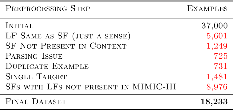 Figure 4 for Zero-Shot Clinical Acronym Expansion with a Hierarchical Metadata-Based Latent Variable Model