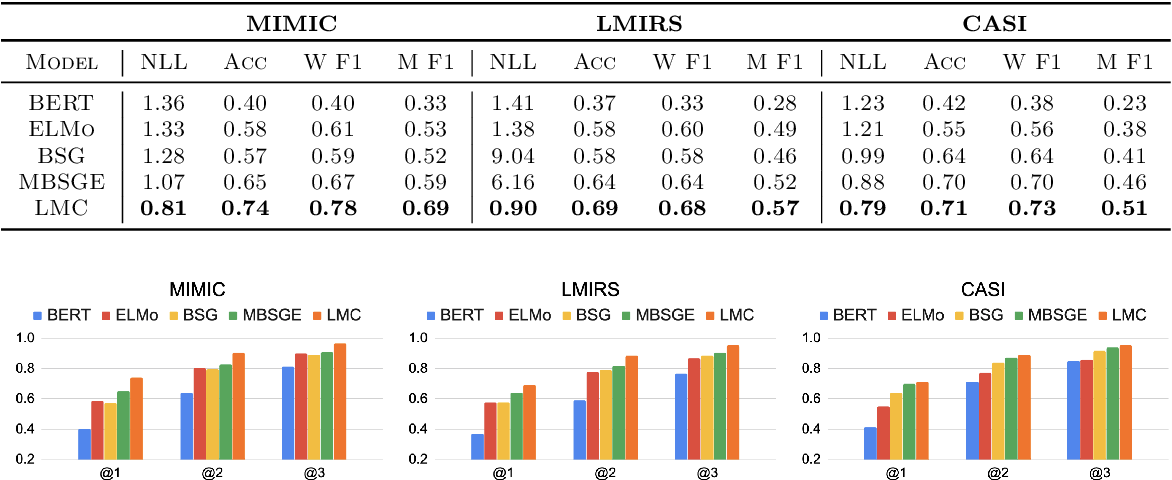Figure 3 for Zero-Shot Clinical Acronym Expansion with a Hierarchical Metadata-Based Latent Variable Model