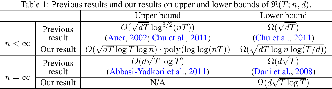 Figure 1 for Nearly Minimax-Optimal Regret for Linearly Parameterized Bandits