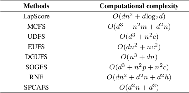 Figure 1 for Sparse PCA via $l_{2,p}$-Norm Regularization for Unsupervised Feature Selection